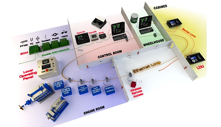 Safety automation, Instrumentation and power generation